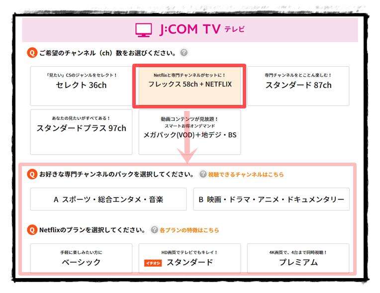 JCOMTV「フレックス58ch + ネットフリックス」の説明図